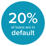 student loans in default