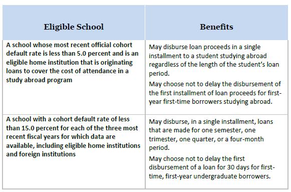 School Benefits for Good CDR