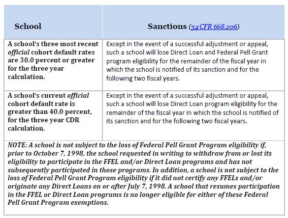 School Sanctions for Bad CDR