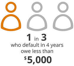 1 in 3 who default in 4 years owe less than $5,000.