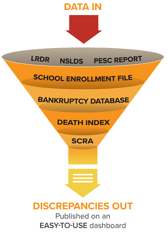 Cohort Analyzer Data Funnel
