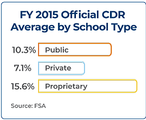 FY 2015 Official CDR Average by School Type: 10.3 percent public, 7.1 percent private, 15.6 percent proprietary. Source: F S A