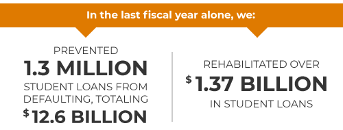in the last fiscal year alone, we: prevented 1.3 million student loans from defaulting, totaling $12.6 billion and rehabilitated over $1.37 billion in student loans