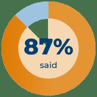 87% said