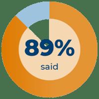 89% said