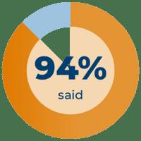94% said